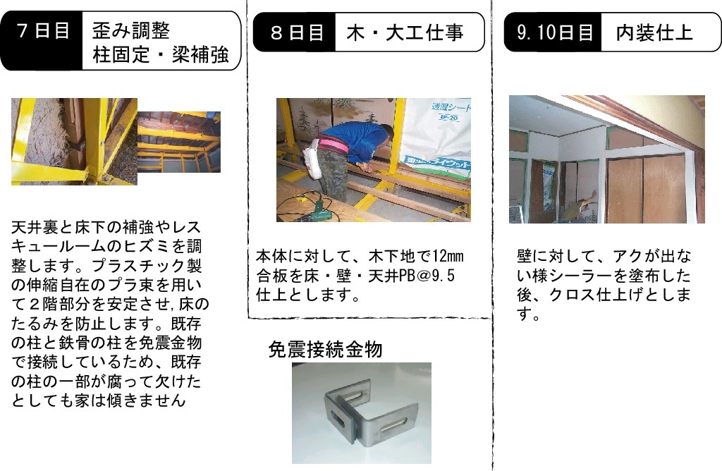 耐震シェルター レスキュールーム 工事日程2